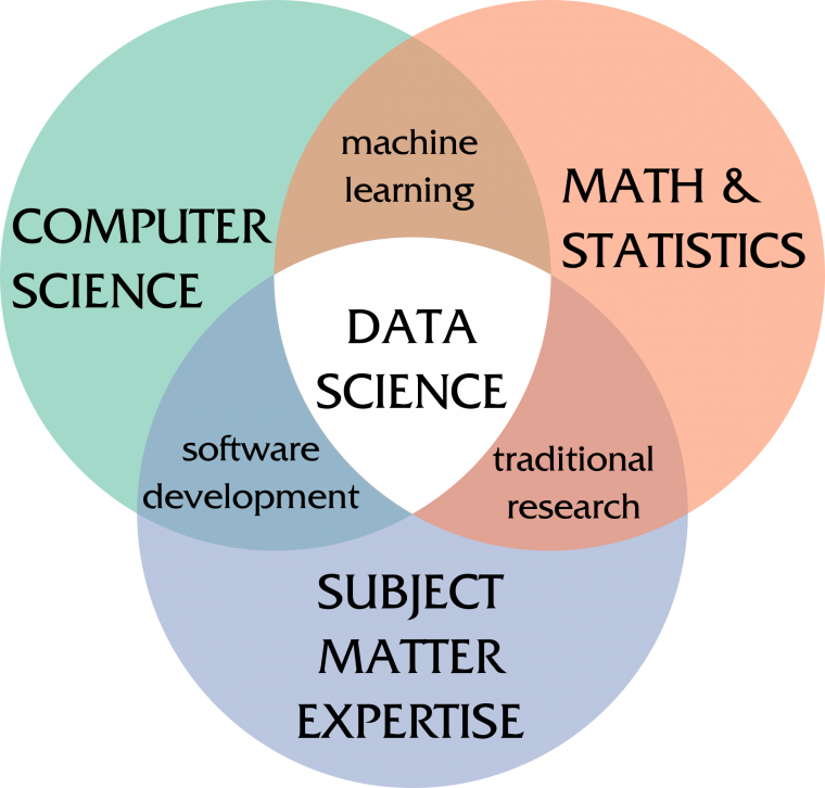 Data science lies at the intersection of statistics, computer science, and domain-specific questions